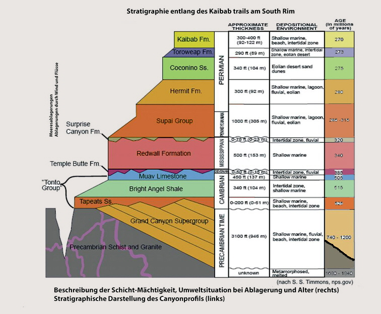 Stratigraphie Grand Canyon